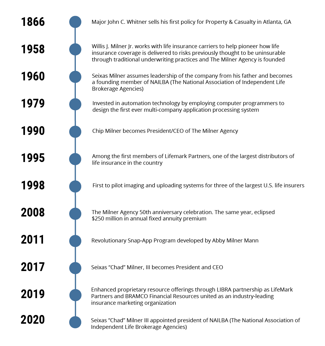 The Milner Group historical timeline